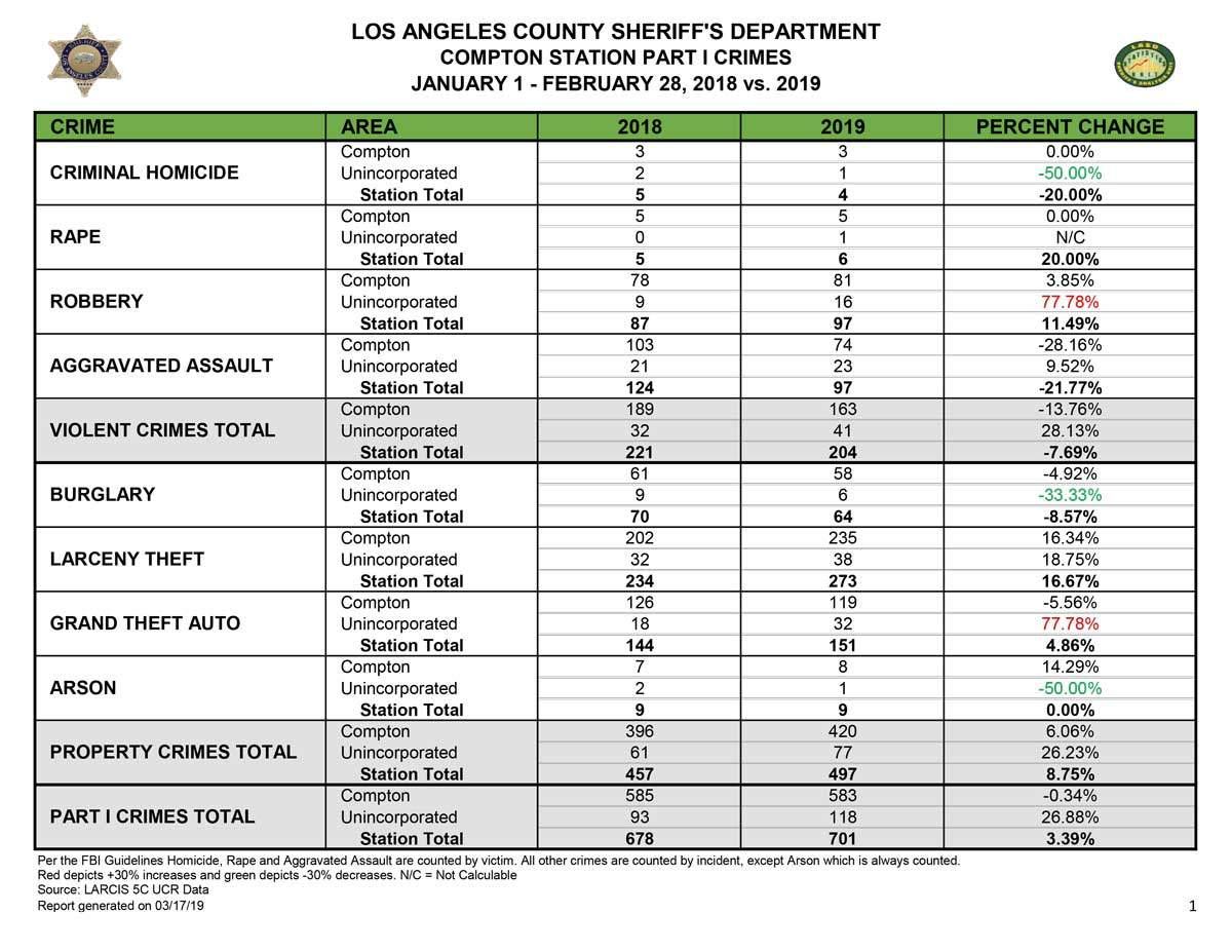 Compton Station Crime Report February 28, 2018 vs. 2019