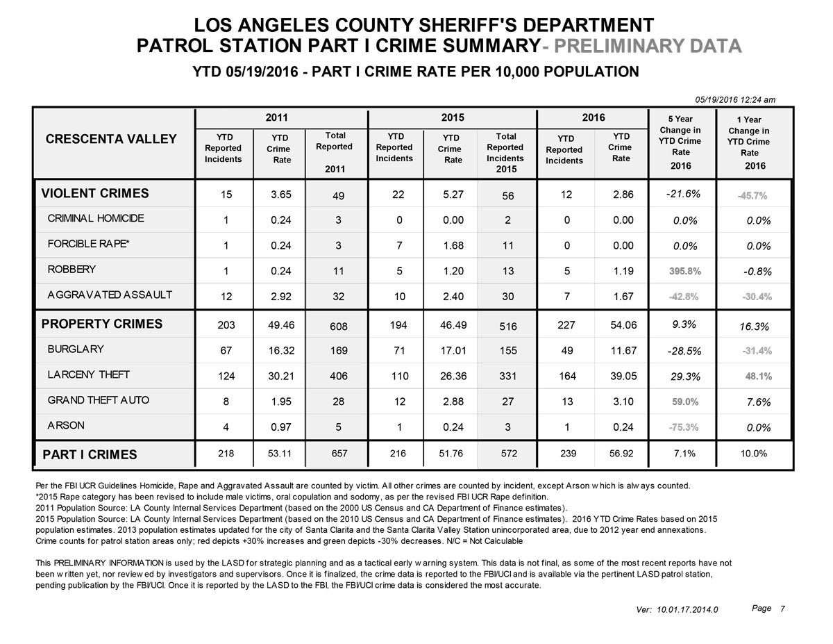Crescenta Station | Los Angeles County Sheriff's Department
