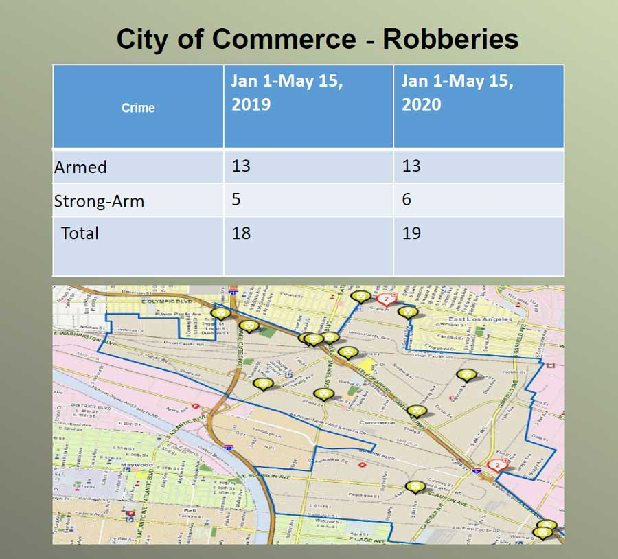 City Of Commerce Robberies stats