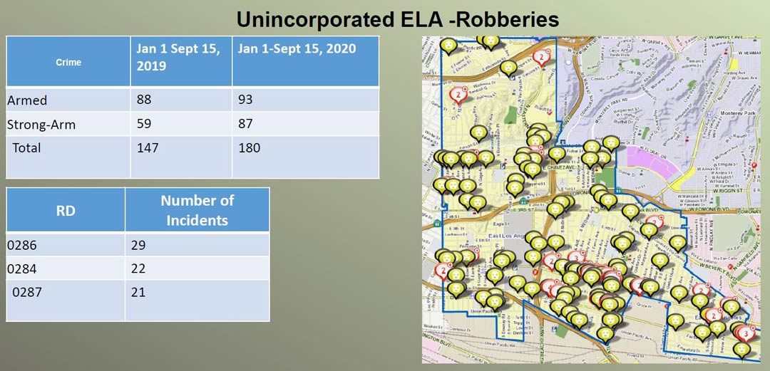 Unincorporated East LA Robberies stats