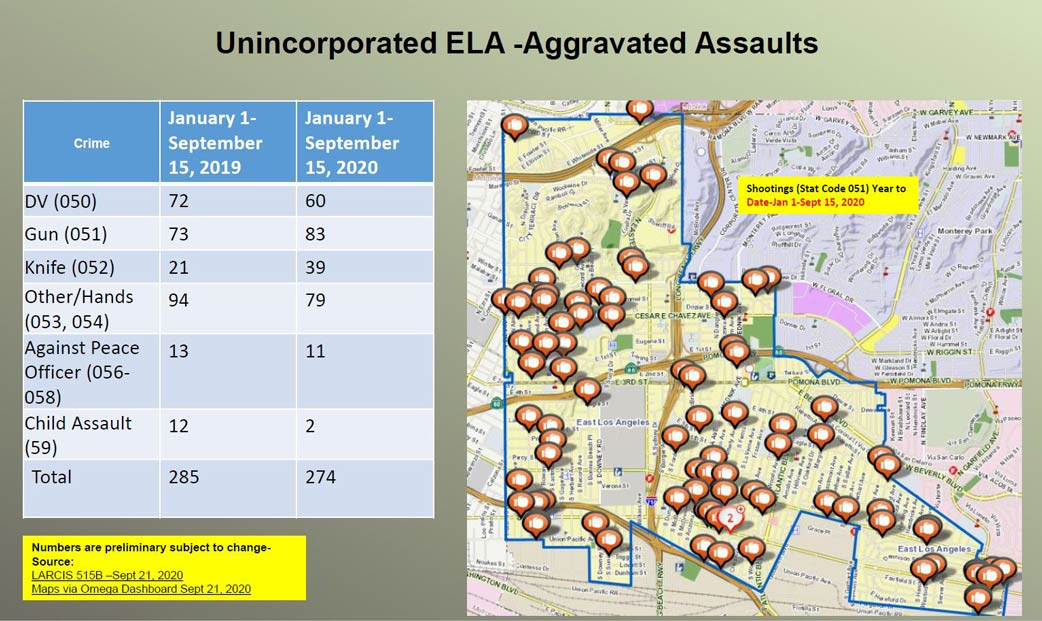 Unincorporated East LA Aggravated Assauts stats