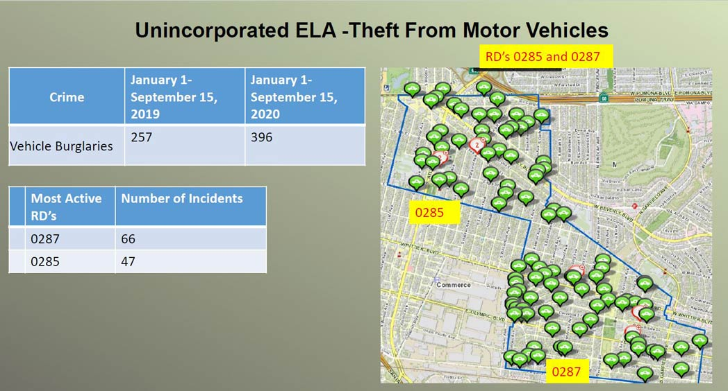 Unincorporated East LA Theft from Motor Vechicle stats