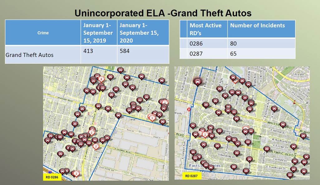 Unincorporated East LA GTA stats